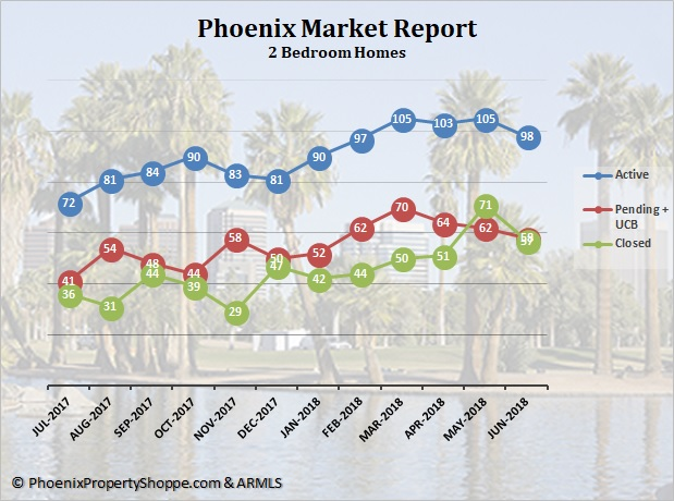 Phoenix 2 Bedroom Homes for Sale July 2018