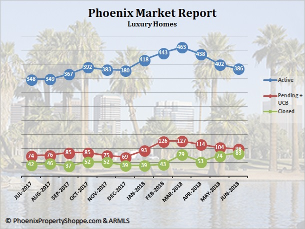 Phoenix Luxury Homes For Sale July 2018