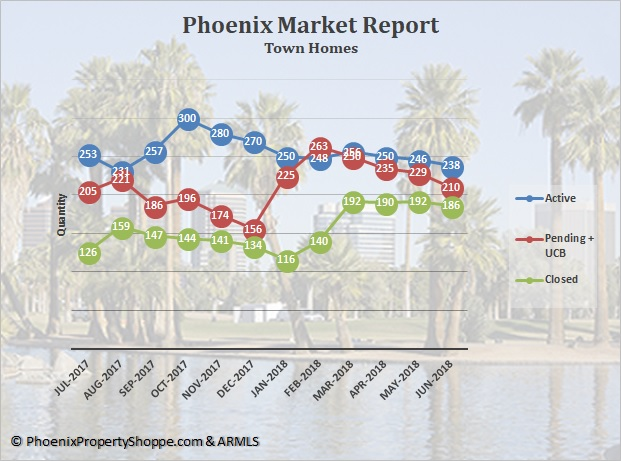 Phoenix Town Homes For Sale July 2018
