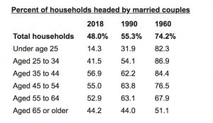 Shifting Market Paradigms- Less than 1 in 2 households is headed by Married Couple!