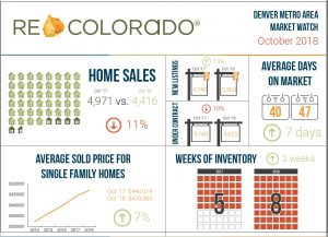October Market Update- Denver, Colorado