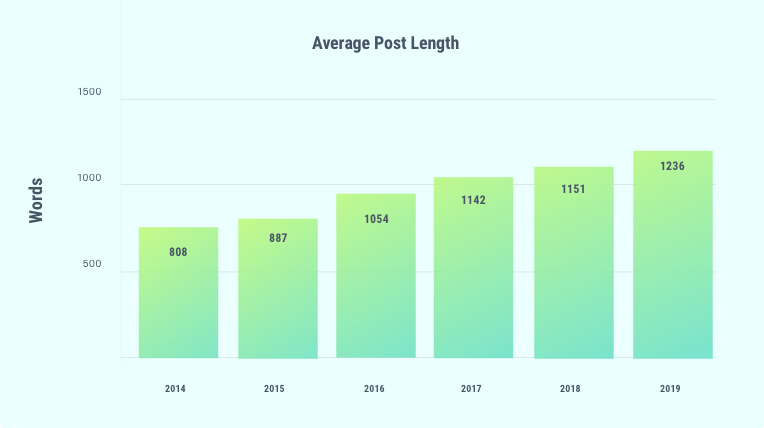 long vs short copy - avg post length