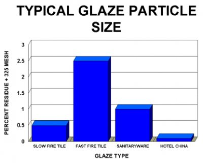 Chart of residue on 325mesh common for different glaze types