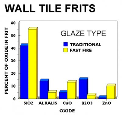 Graph of wall tile fast-fire frits vs. traditional