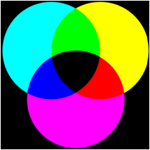 CMYK Colorspace
