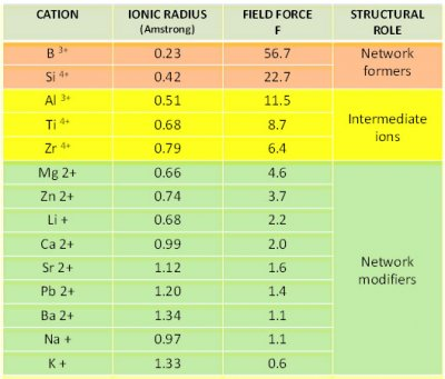 Ionic forces chart