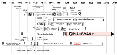 A timeline of ceramic manufacturers from 1885 to 2020 in Medicine Hat, Alberta