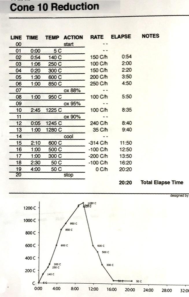 Blaauw Kiln Schedule - Cone 10 Reduction