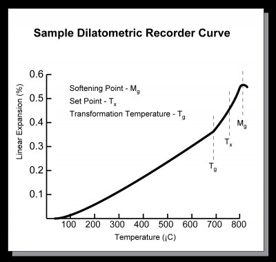 Simple dilatometric curve produced by a dilatometer