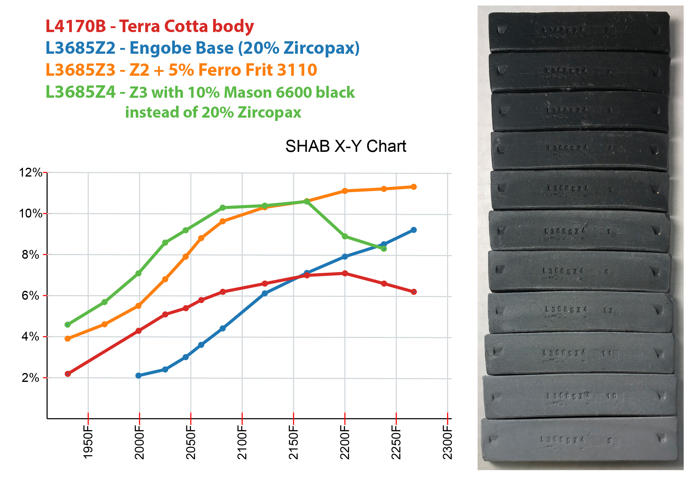 Test bars of a black engobe and their data plotted