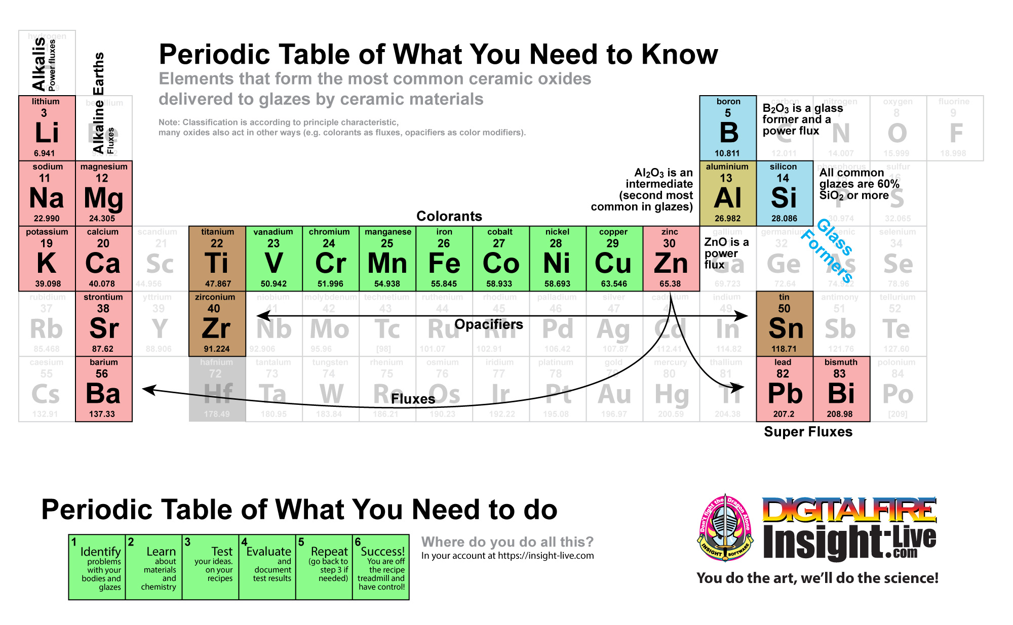 A periodic table of oxide with elements important to ceramics highlighted