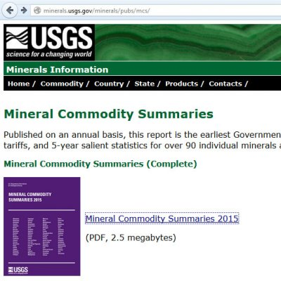USGS Mineral Commodity Report