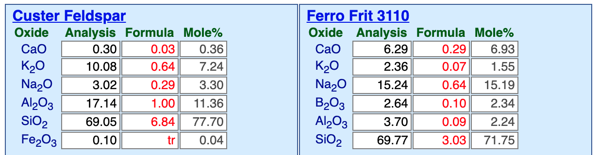 Why use a frit to source KNaO at cone 10R?
