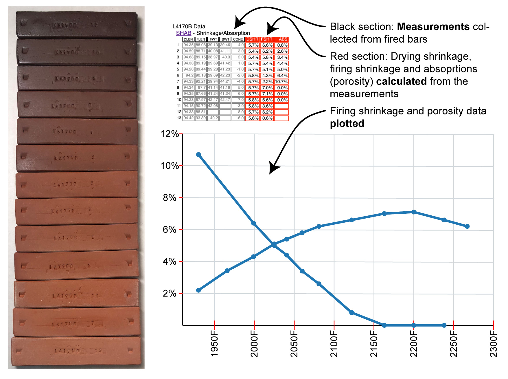 Fired test bars of a terra cotta body