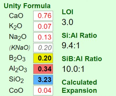 Why are K2O and Na2O often combined as KNaO?