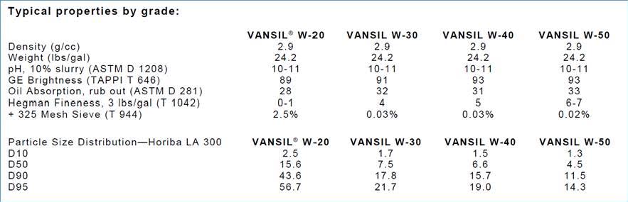 Vansil Wollastonite grade info