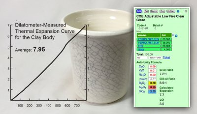 Match calculated COE to dilatometer-measured body COE? No!