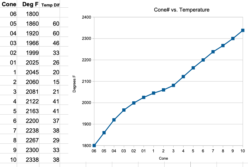 A chart of temperature vs cone number