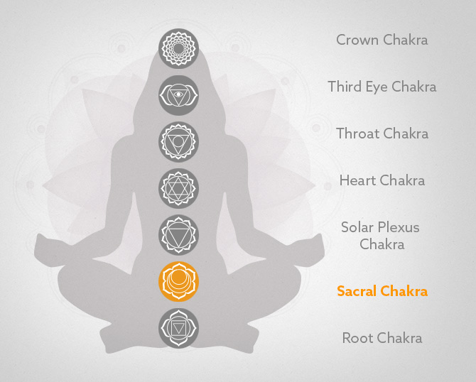 The Sacral Chakra and Yoga