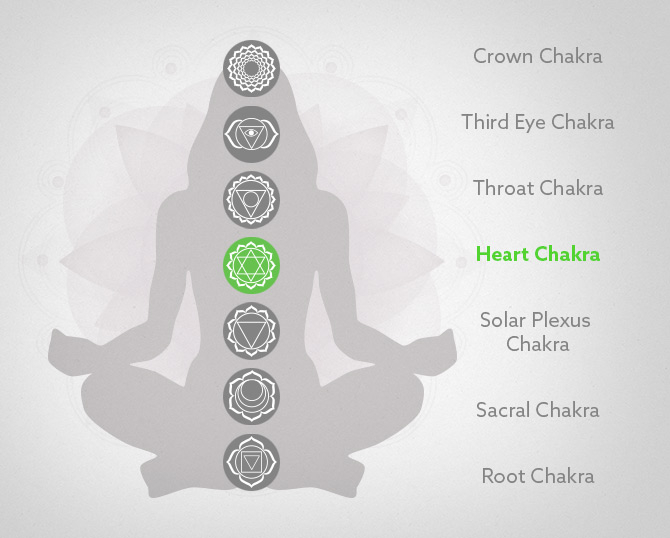 The Heart Chakra and Yoga