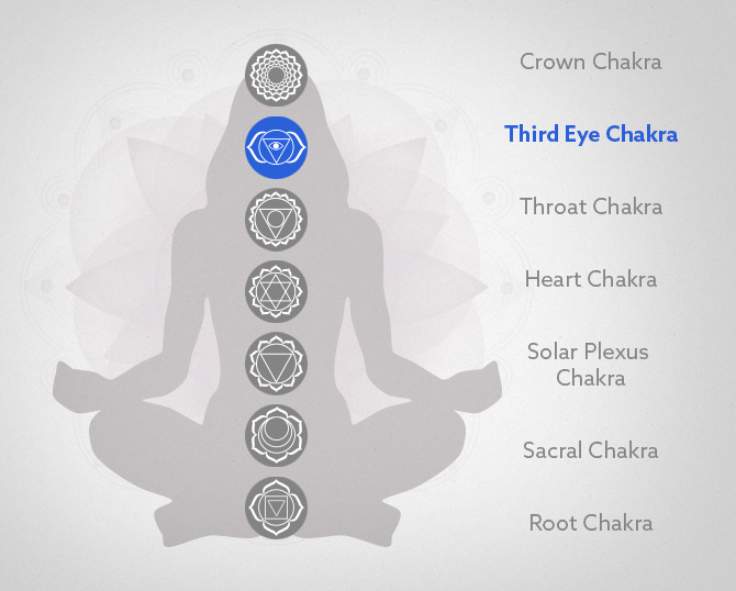 The Third Eye and Yoga