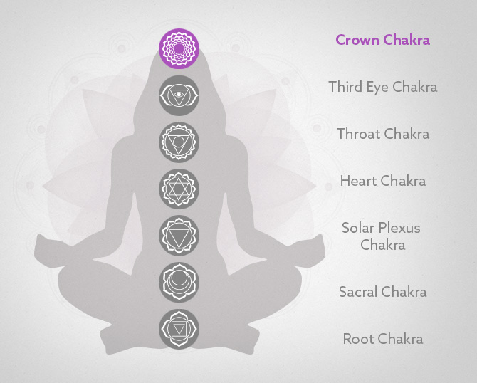 The Top Chakra Energy Balancing