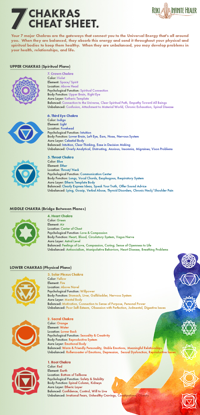 The Ultimate Guide To The 7 Chakras
