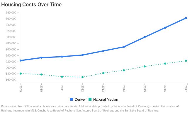 Denver housing costs chart