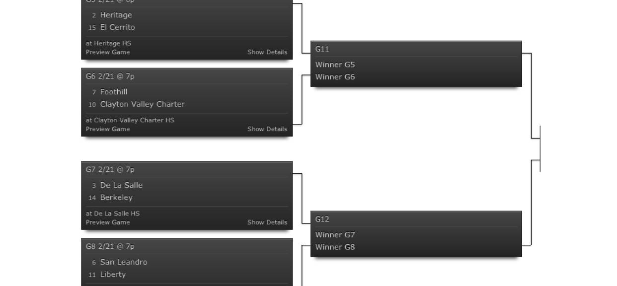 NCS Division I Bracket: Spartans earn #3 seed, host #14 Berkeley in 1st Round