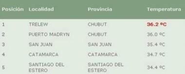 El ranking de temperaturas en todo el país, con Trelew y Puerto Madryn al tope.