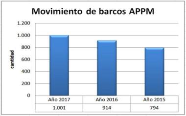 El movimiento de los buques durante las últimas tres temporadas.
