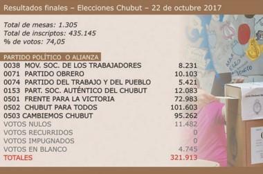 Los resultados finales que confirmaron el triunfo del dasnevismo durante las elecciones del domingo.