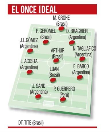 Periodistas deportivos de todo el continente eligieron el equipo para el diario El País, Uruguay.