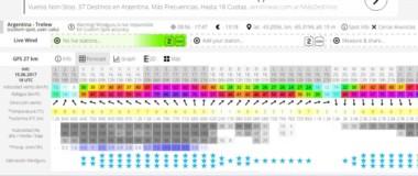Según el WindGurú, lloverán unos 70 milímetros entre hoy y el domingo.