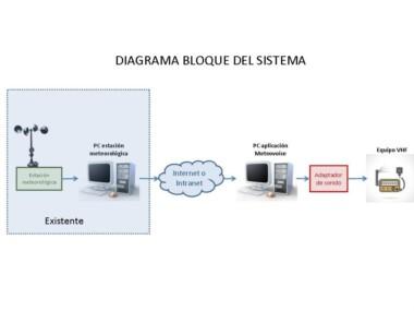 La  aplicación toma datos en tiempo real, los procesa y emite por frecuencia radial