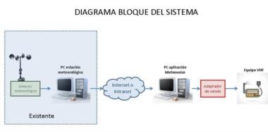 La aplicación toma datos en tiempo real y los transforma en un informe radial.