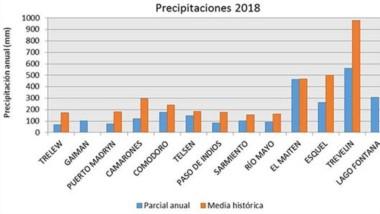 Gráfico de los datos publicados por el INTA Chubut para distintas localidades de la provincia.