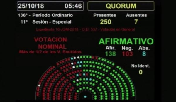 Tras una convulsionada sesión, Diputados le dio media sanción al Presupuesto 2019