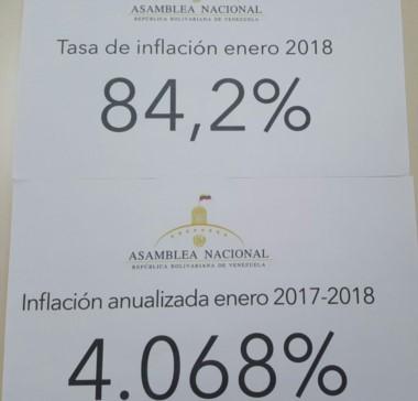 La inflación en Venezuela aumentó 4068% entre enero 2017-2018.