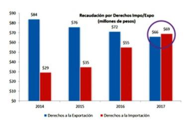 Uno de los datos salientes del informe es el crecimiento deficitario que ha tenido la balanza comercial.