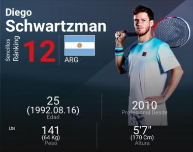 iego Schwartzman disfruta del mejor ranking de su carrera. ¡Doce del mundo!