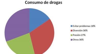 El gráfico elaborado por la Oficina de Adicciones indica el porcentaje de consumo por motivos y edades.