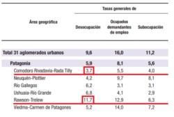 En el Valle bajó el desempleo al 11,7%, mientras que en la zona sur de la provincia quedó en 3,7%.
