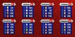 Se sortearon los grupos del Mundial de básquetbol en China.