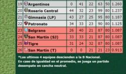 Patronato, Belgrano, San Martín de San Juan y Tigre pelean por quedarse en primera.