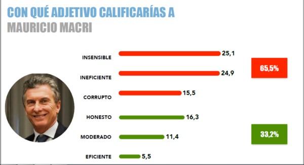 """Encuesta: el 65% de la gente cree que Macri es """"insensible"""", """"ineficiente"""" y """"corrupto"""""""