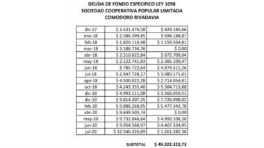 Números. El detalle de cómo creció la deuda con las entidades.