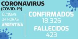 Las 3 zonas con más casos confirmados de coronavirus en la últimas 24 horas: Buenos Aires, Santa Fe y Córdoba.
