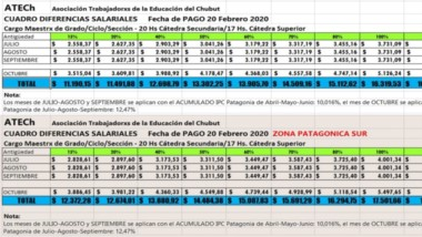 Tablas. Aquí se reflejan los cuadros con las diferencias salariales que cobrarán los docentes a partir del jueves 20, tanto para la Zona Norte, como para la Zona Sur.