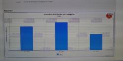 Estadísticas de incendios de rodados del Cuartel de Bomberos de Trelew (Enero, Febrero y Marzo de 2020).
